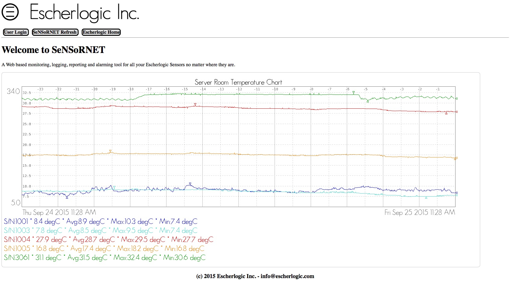 SeNSoRNET's home page shows the last 24hr temperatures in our Server Room.